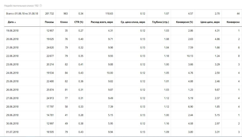Статистика рекламных кампаний РСЯ. Гео: Россия