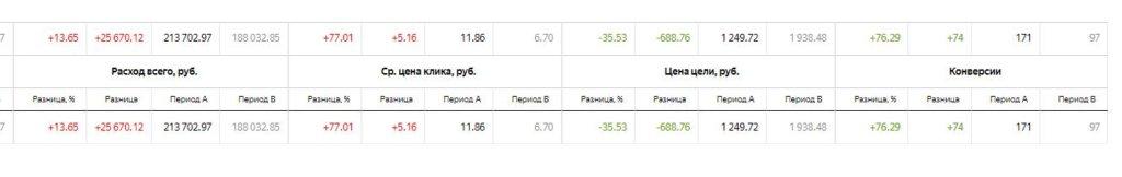 Сравнительный анализ средней цены клика, цены цели, конверсии