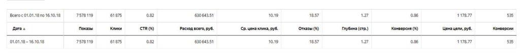 Статистика рекламных кампаний Яндекс.Директ