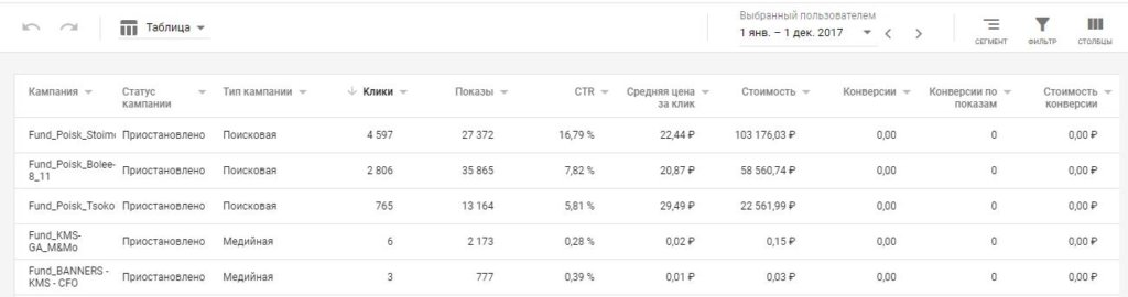 Статистика рекламных кампаний Google Ads